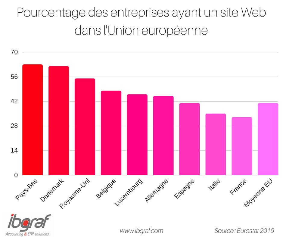 Pourcentage des entreprises ayant un site web dans l'Union Européenne